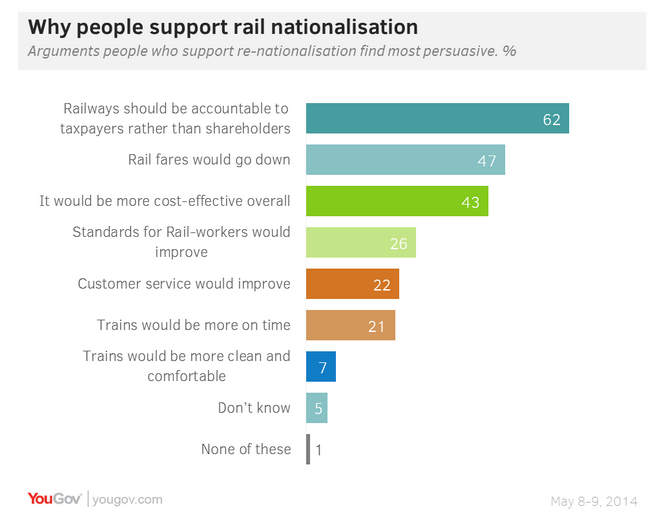 Nationalisation of British Rail