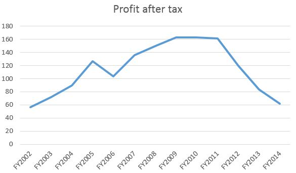 SMRT Profit After Tax