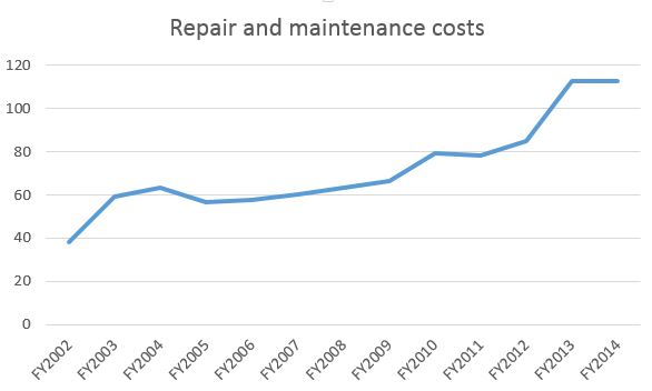 SMRT Repair & Maintenance Cost