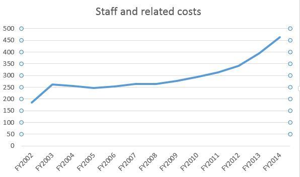 SMRT Staff Cost