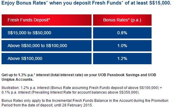 UOB Bonus Rates