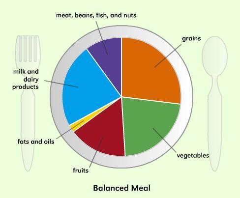 Image Credits: nutrition education via Flickr