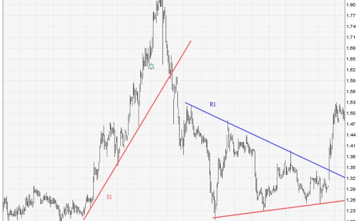 CWT Chart