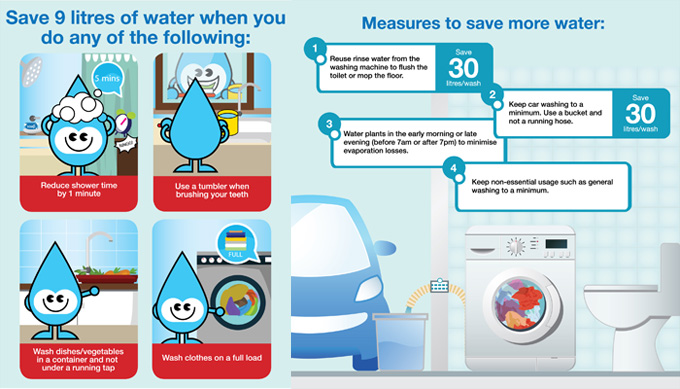 Image Credits: pub.gov.sg/CONSERVE/HOUSEHOLDS/Pages/Watersavinghabits.aspx