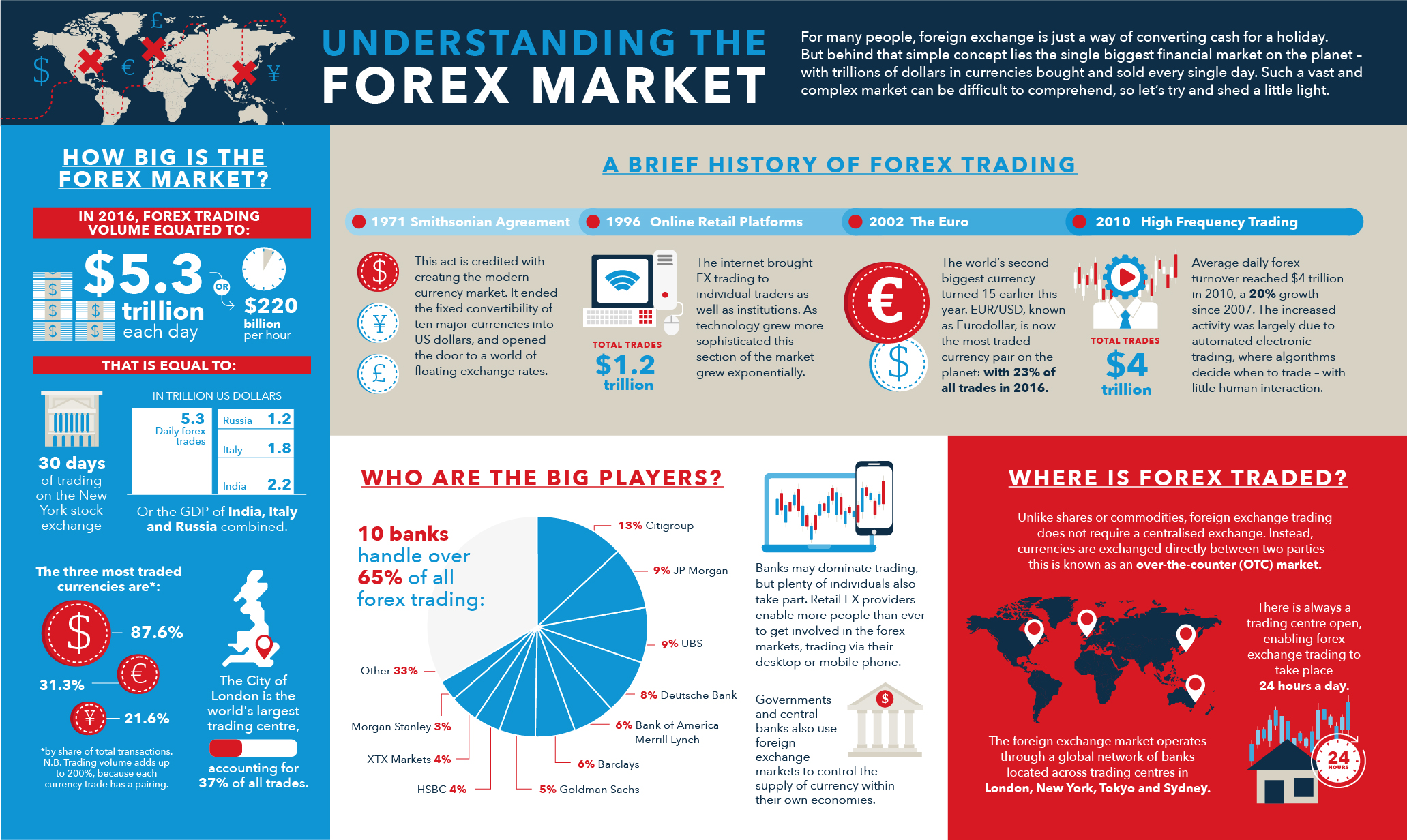 Asset 1 - Forex Market