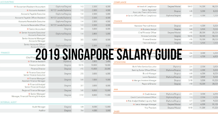 Salary Guide 2019 This Is What You Should Be Paid In Singapore Moneydigest Sg