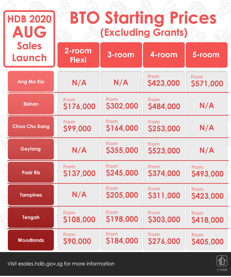 HDB's August 2020 BTO Starting Prices