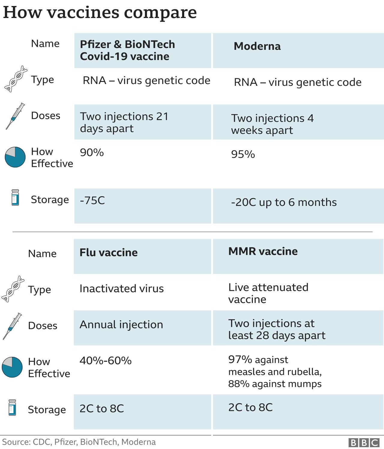 Pfizer vs Moderna COVID-19 vaccines