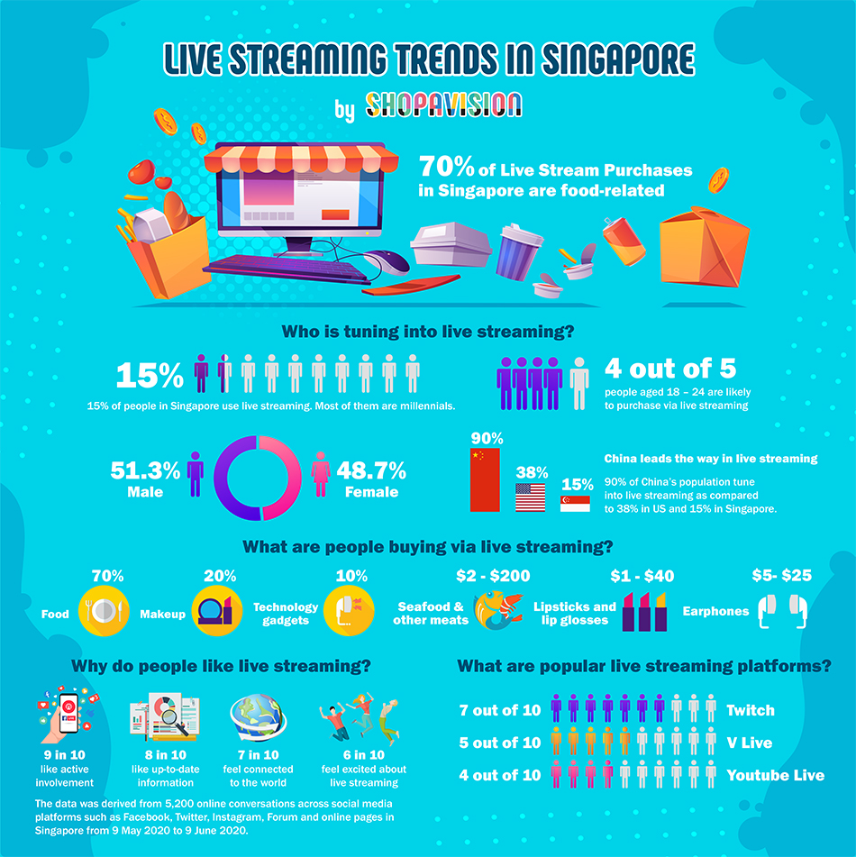 live streaming trends in Singapore
