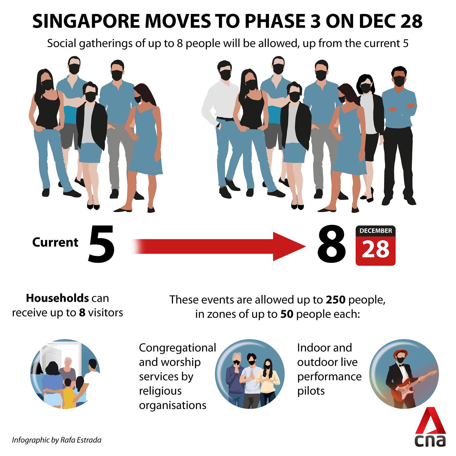 singapore-phase-3-graphic