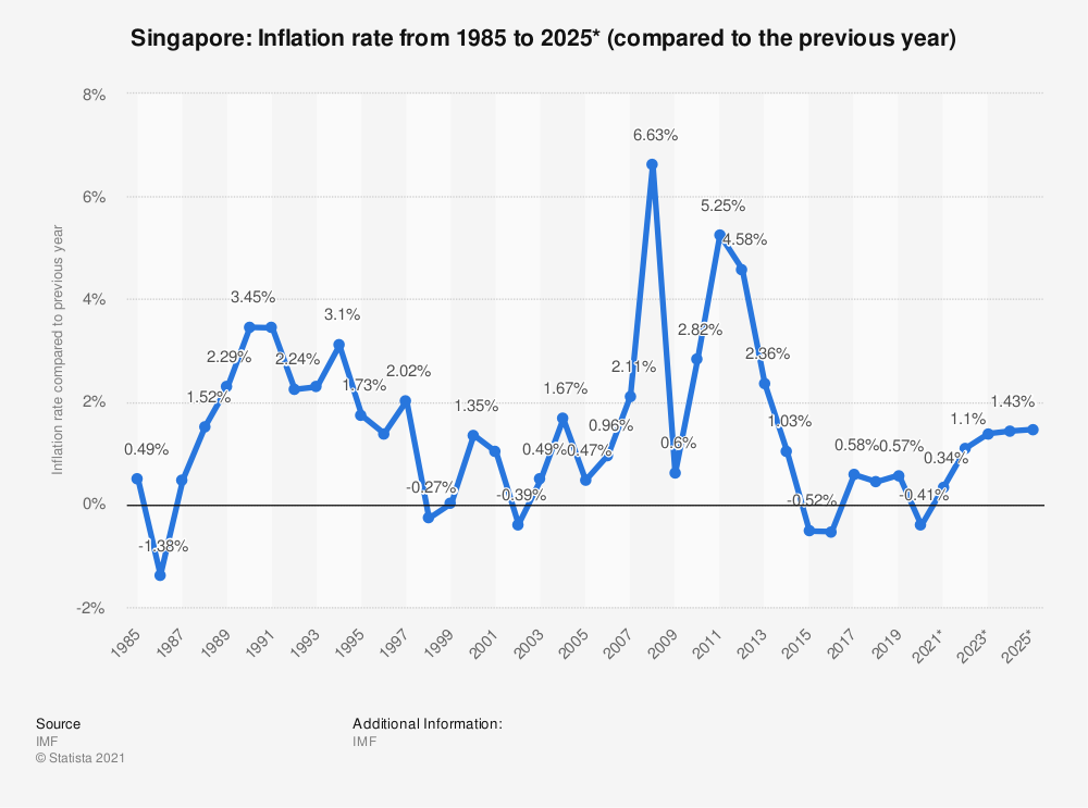 Singapore's inflation rate