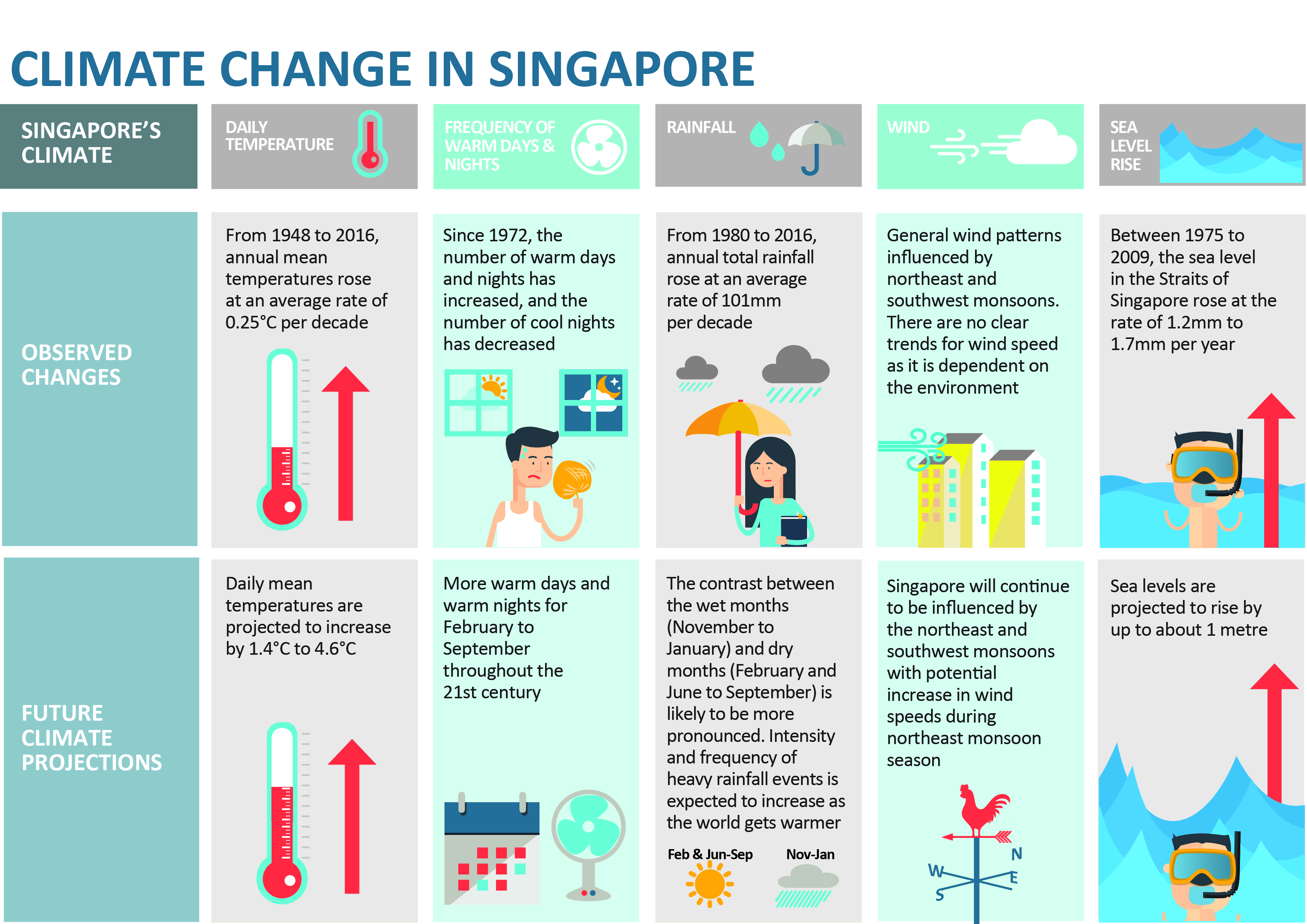 Climate change in Singapore infographic