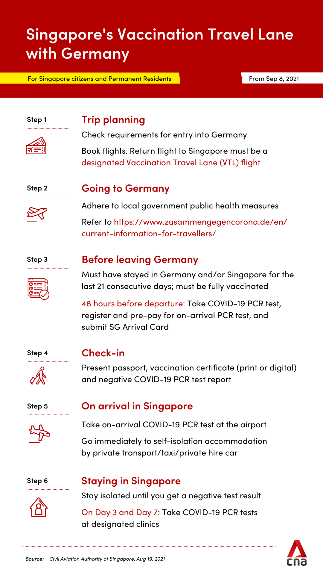 Singapore's vaccinated travel lane with Germany