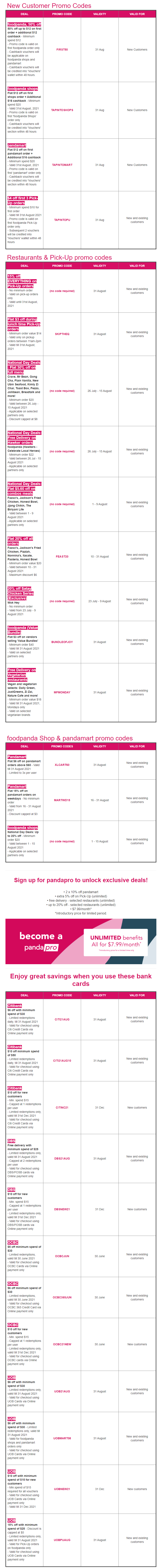 22 foodpanda promo codes for use this month (August 2021)